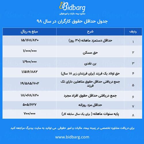 جدول حقوق 98