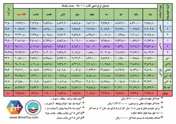 قیمت حق بیمه ثالث بیمه ایران سال 95