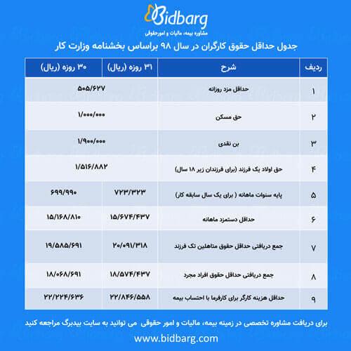 جدول حداقل حقوق و دستمزد