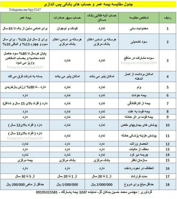 جدول مقایسه بیمه عمر