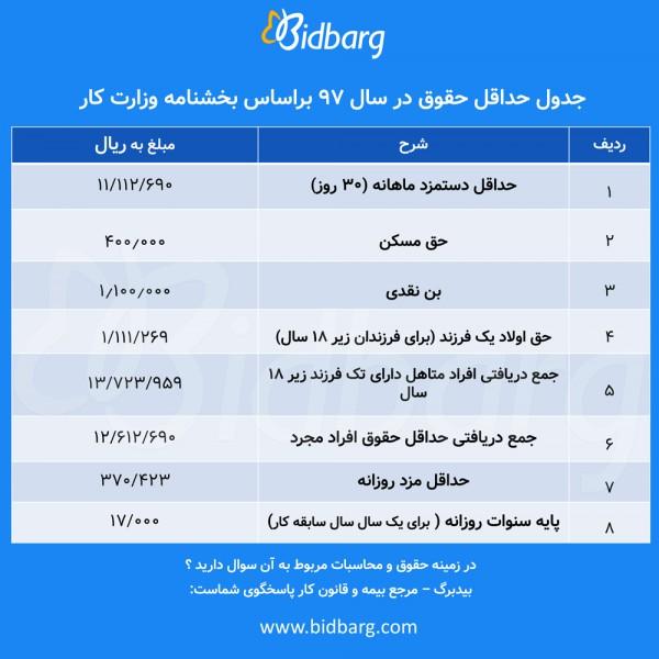 جدول حداقل دستمزد