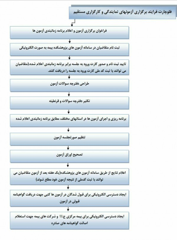 فرایند اخذ کارگزاری بیمه مرکزی