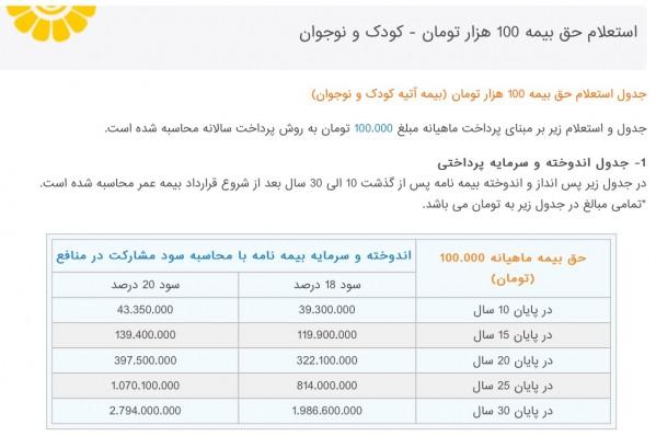 جدول بیمه عمر پاسارگاد