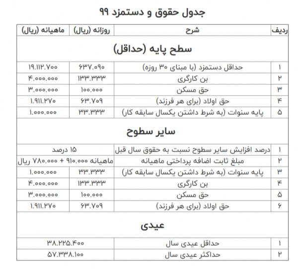 جدول حداقل حقوق
