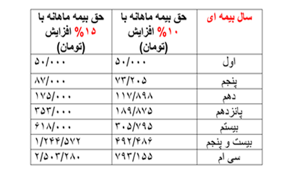 جدول بیمه عمر