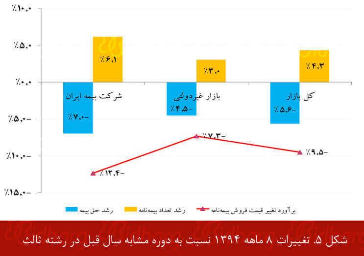 تغییر فروش رشته ثالث در 8 ما هابتدایی سال 1394 در مقایسه با دوره مشابه سال قبل