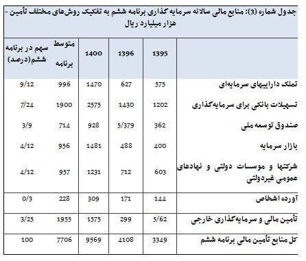 منابع مالی برنامه ششم توسعه