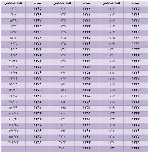 جدول محاسبه مهریه